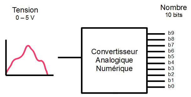 Convertisseur numérique analogique arduino